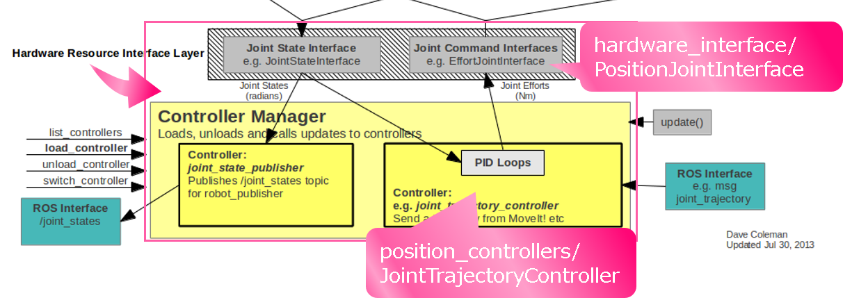PositionJointInterface_JointTrajectoryController.png