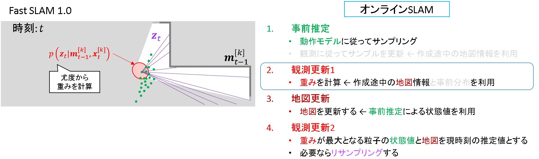 73_FastSLAM1.0_観測更新1.png