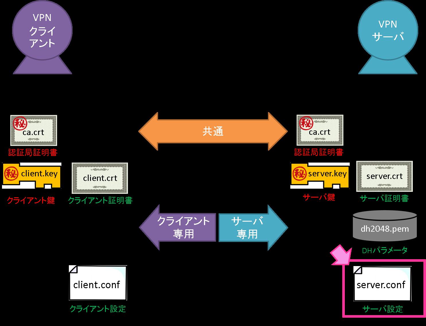 02_server_conf.png