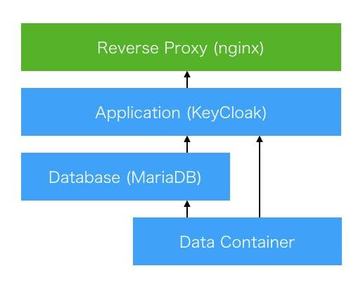Docker-Composeを使用してKeyCloak+リバースプロキシをセットアップする