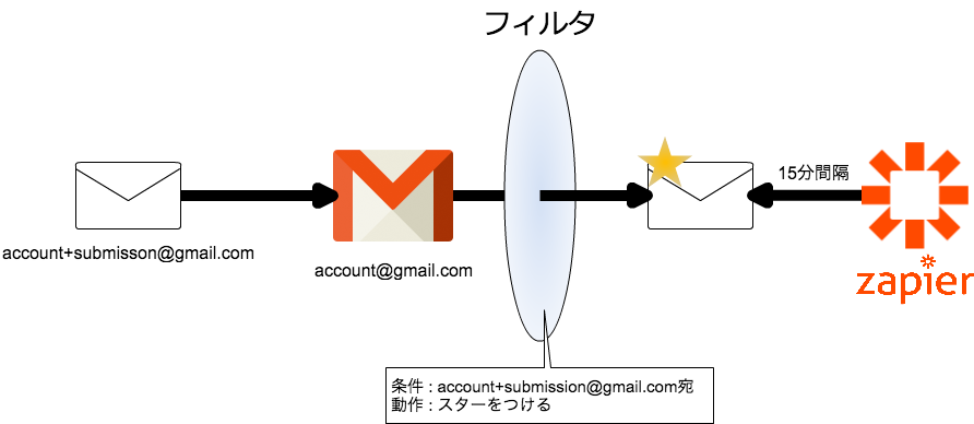 gmail_filteraction.png