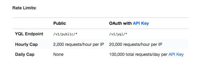 Google Feed API から YQL API へ移行したお話 - Qiita