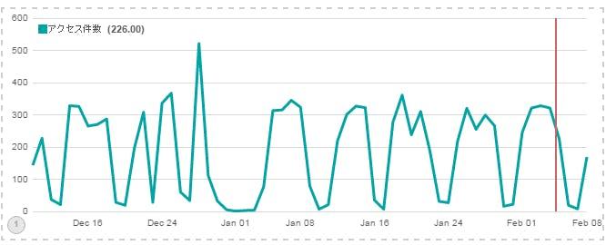 Timelionで線、棒、固定値を含んだグラフを描く - Qiita