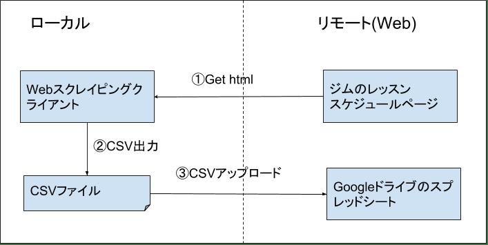 アーキテクチャ (1).png