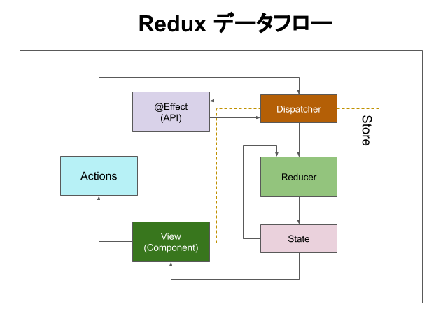 Redux図 (7).png
