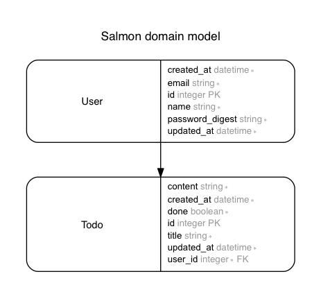 salmon-erd.png