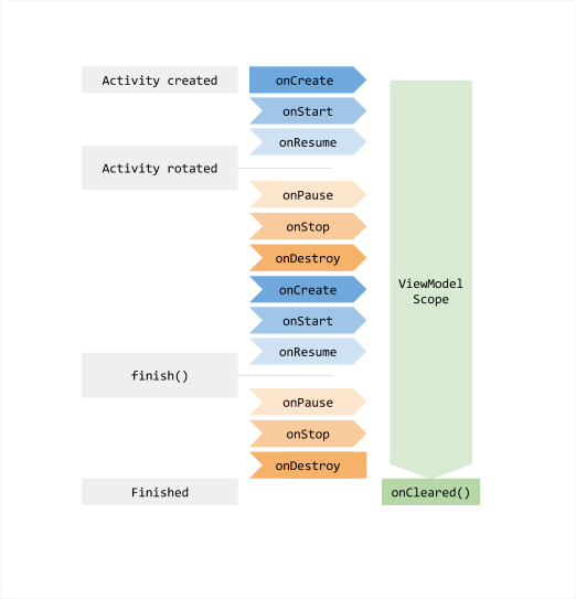 viewmodel-lifecycle.png