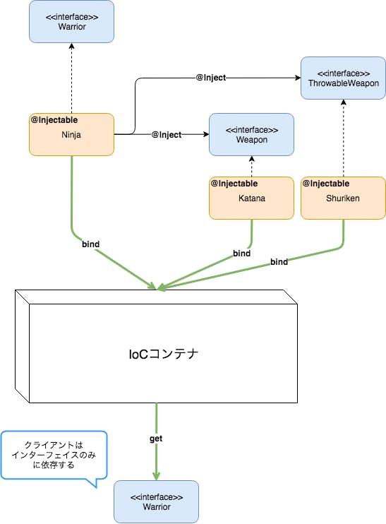 inversifyの動作 (2).png