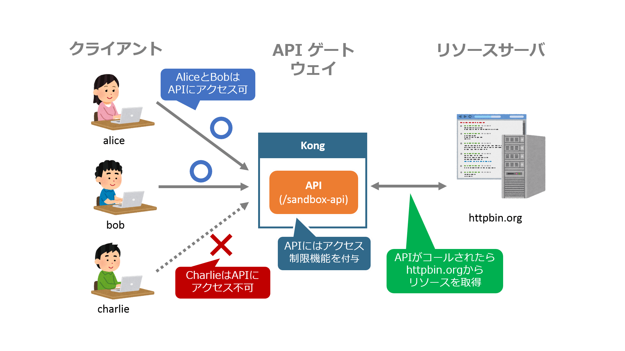 kong-keyauth-1.png