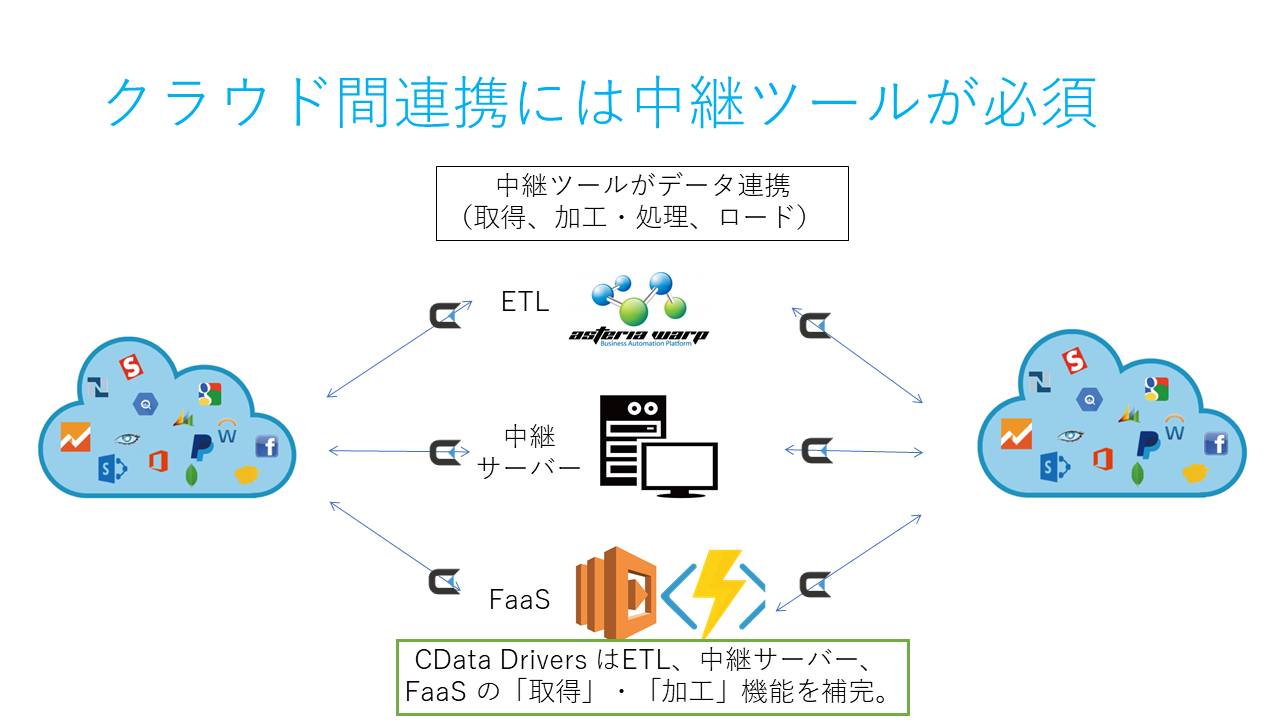 20170927-cloud-integration-pattern-4.PNG