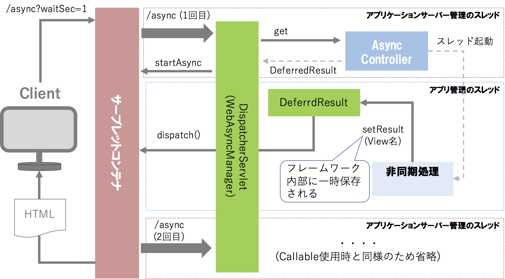 spring-mvc-async-deferred.png