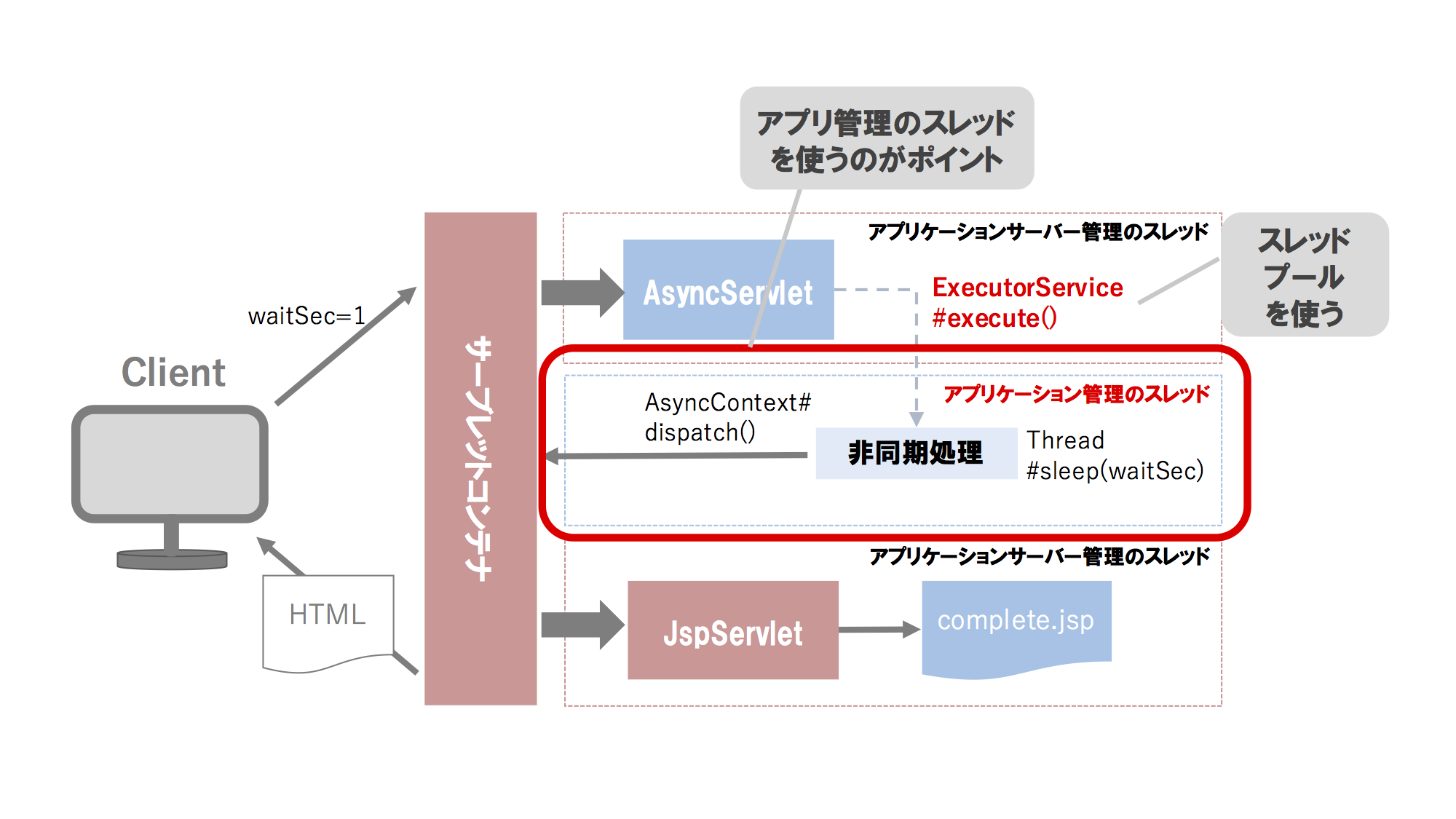 servlet-async-example-using-app-managed-thread.png