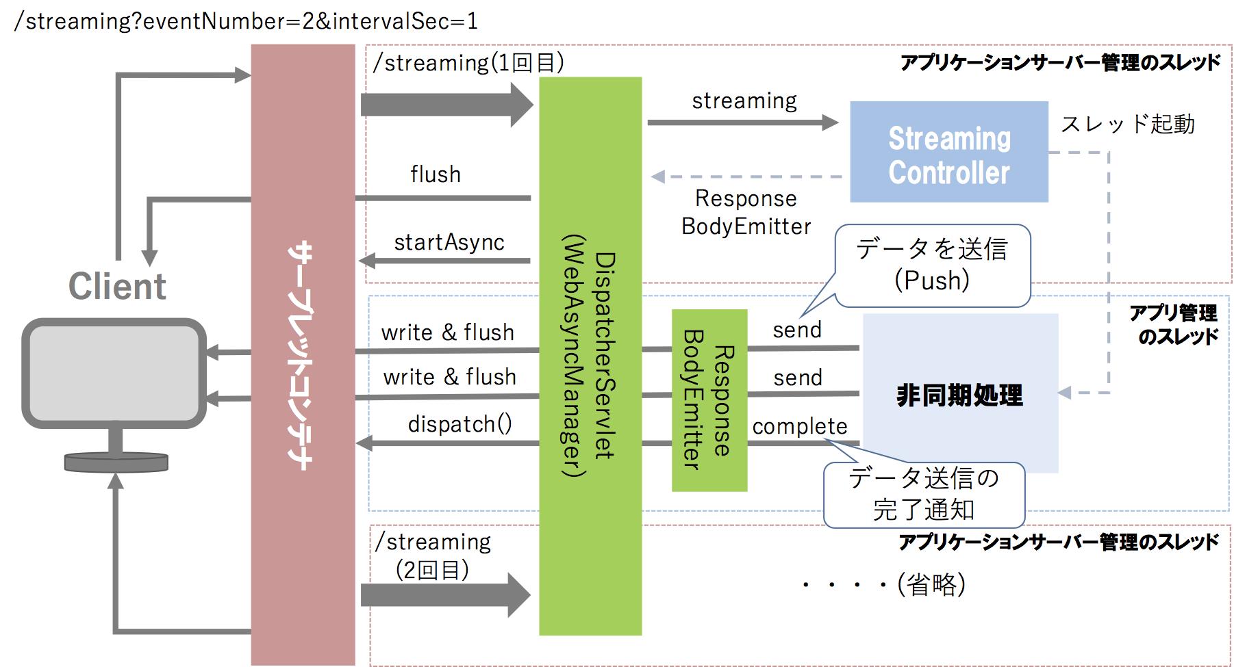 spring-mvc-async-streaming.png