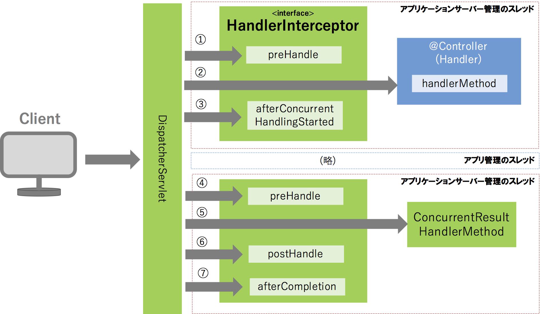 spring-mvc-async-handler-interceptor.png