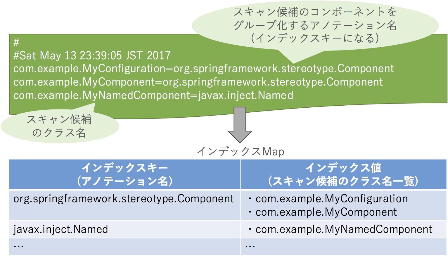 spring50-indexer-indexmap.png