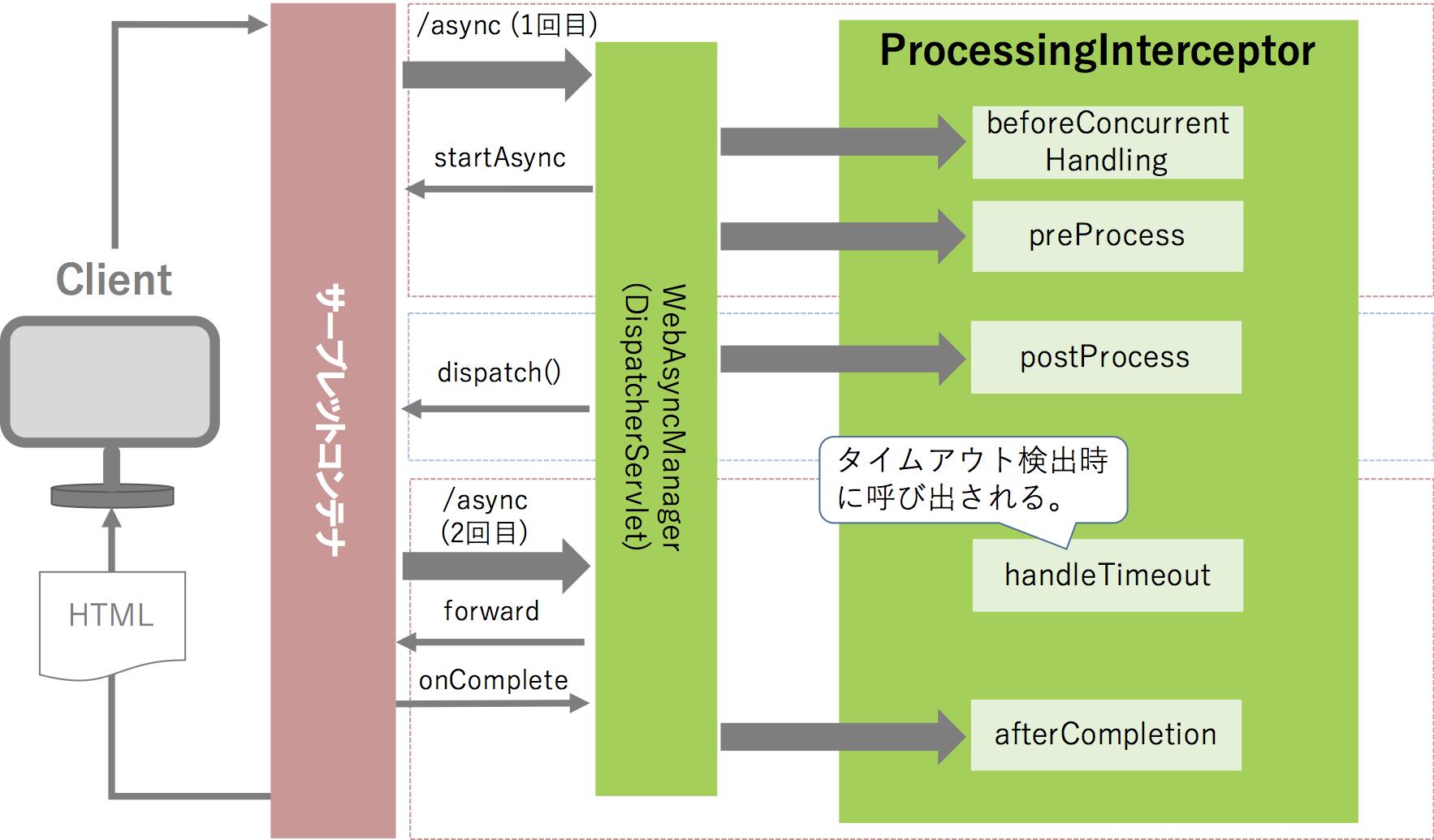 spring-mvc-async-processing-interceptor.png