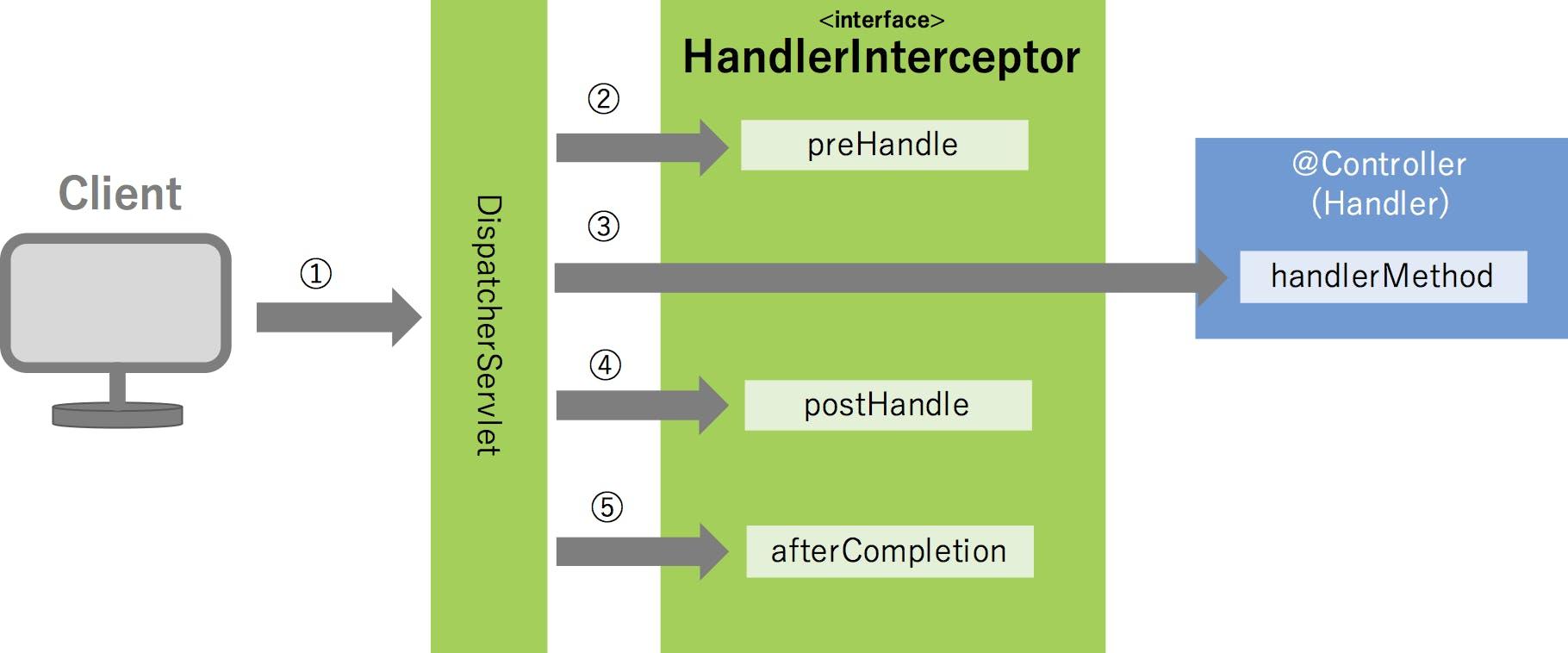 handlerInterceptor.png