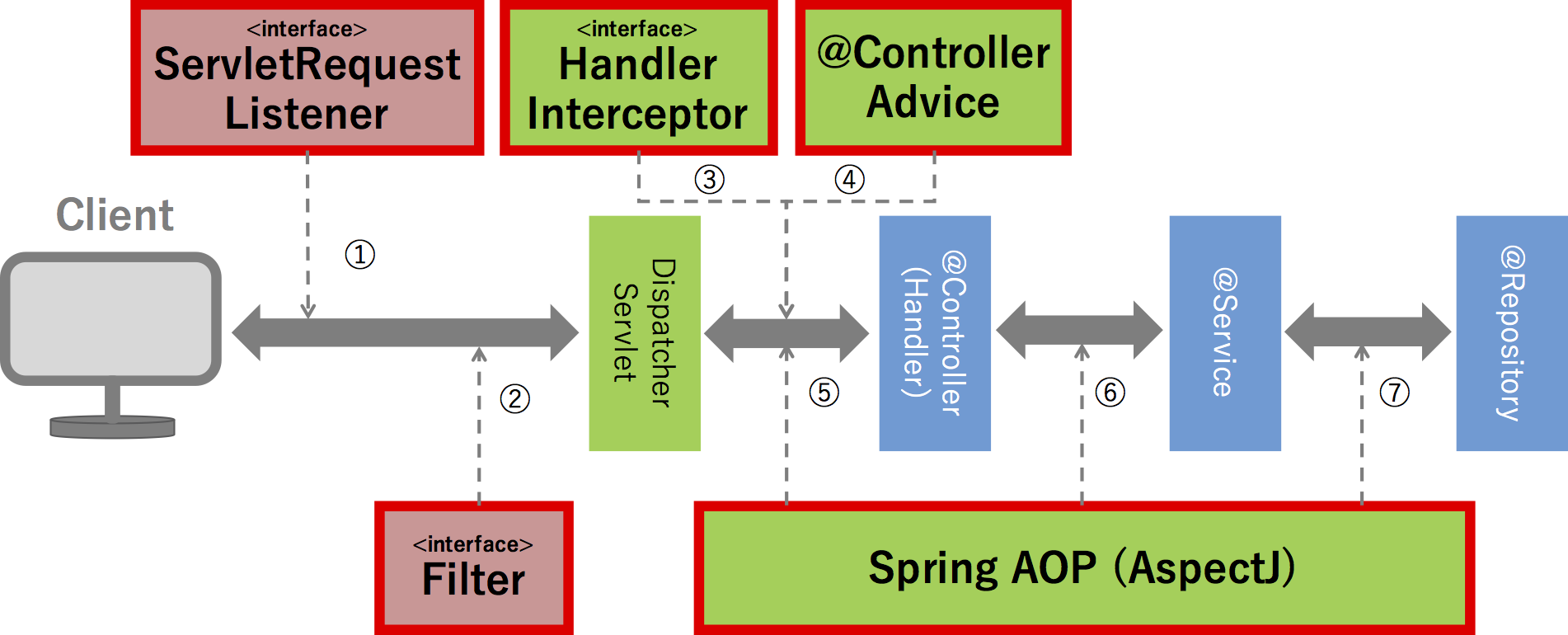 interceptorProcessing.png