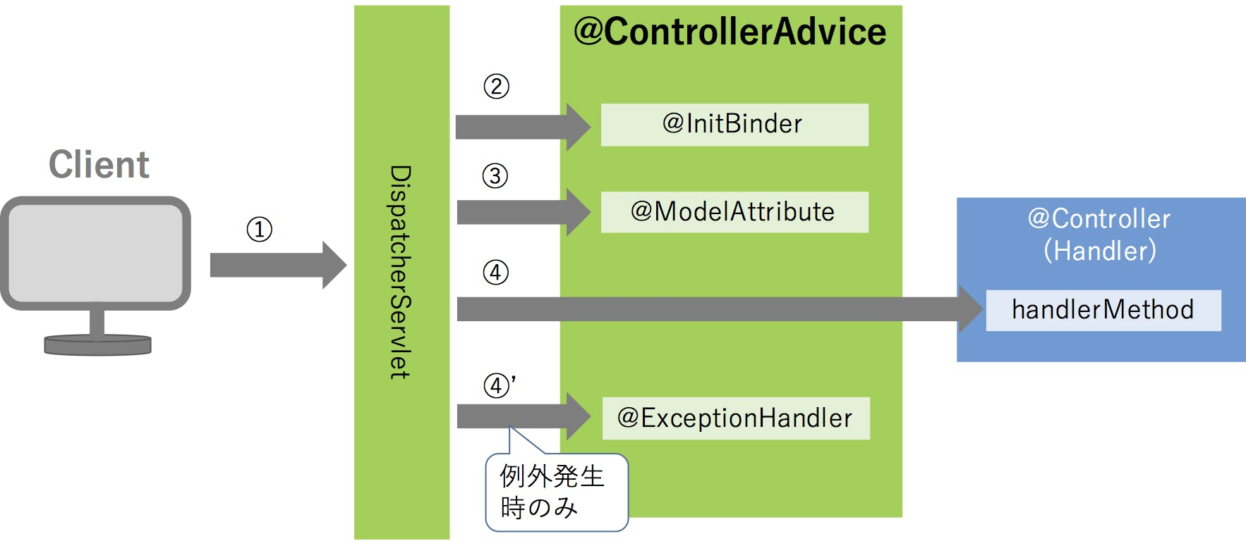 controllerAdvice.png
