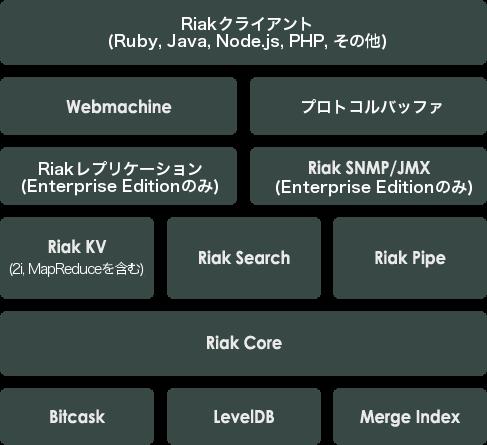 riakソフトウェアスタック.png