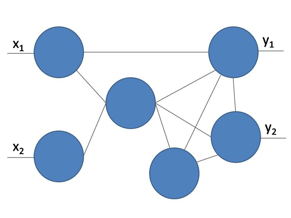 Fig.2-2 相互結合型ネットワーク