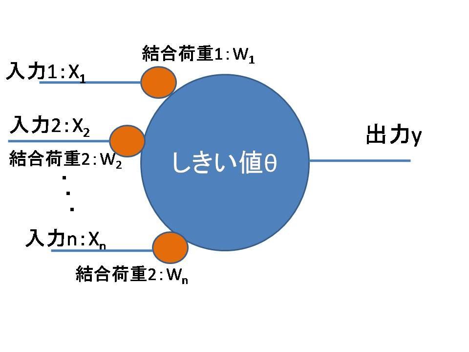 Fig.1-3 ニューロンモデル(形式ニューロン)