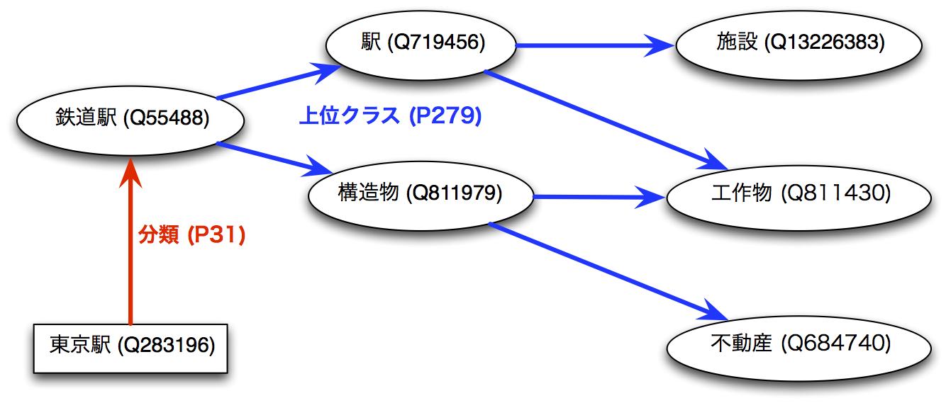 WikidataOntology.png