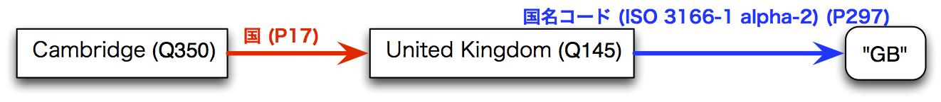 WikidataOntology2.png
