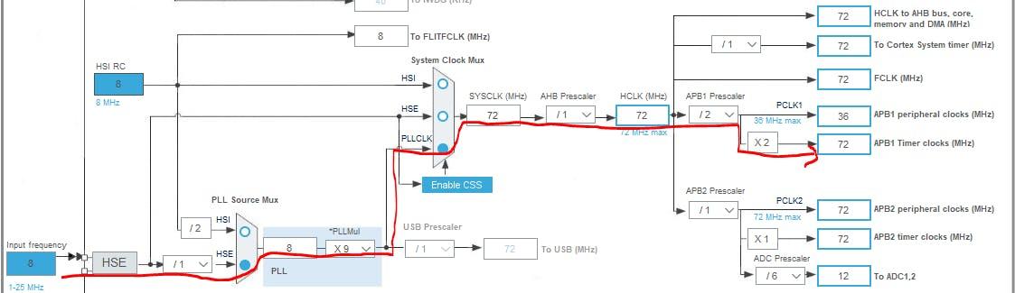 STM32のタイマーをCubeMXで - Qiita