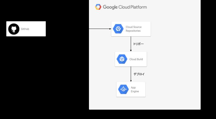 Cloud Build 構成図.png
