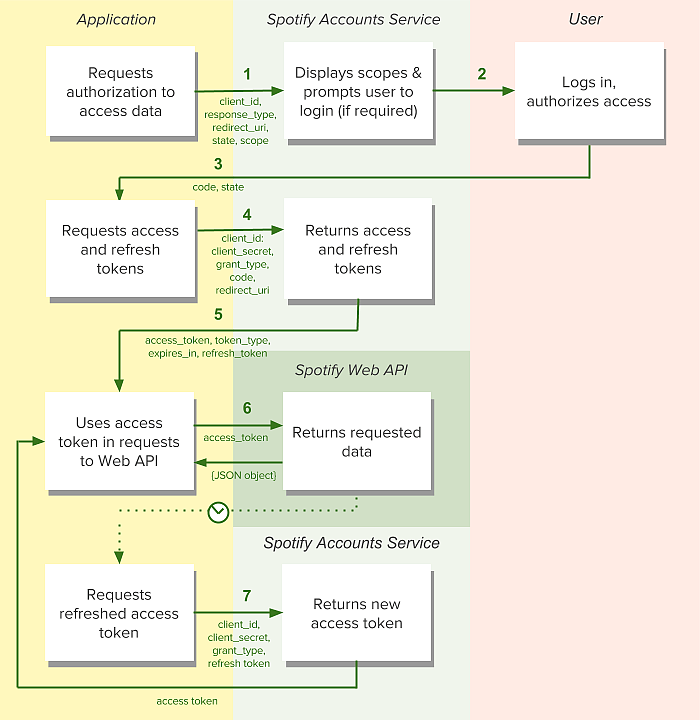 Authorization-Code-Flow-Diagram.png