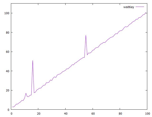 measurementWaitKey.png
