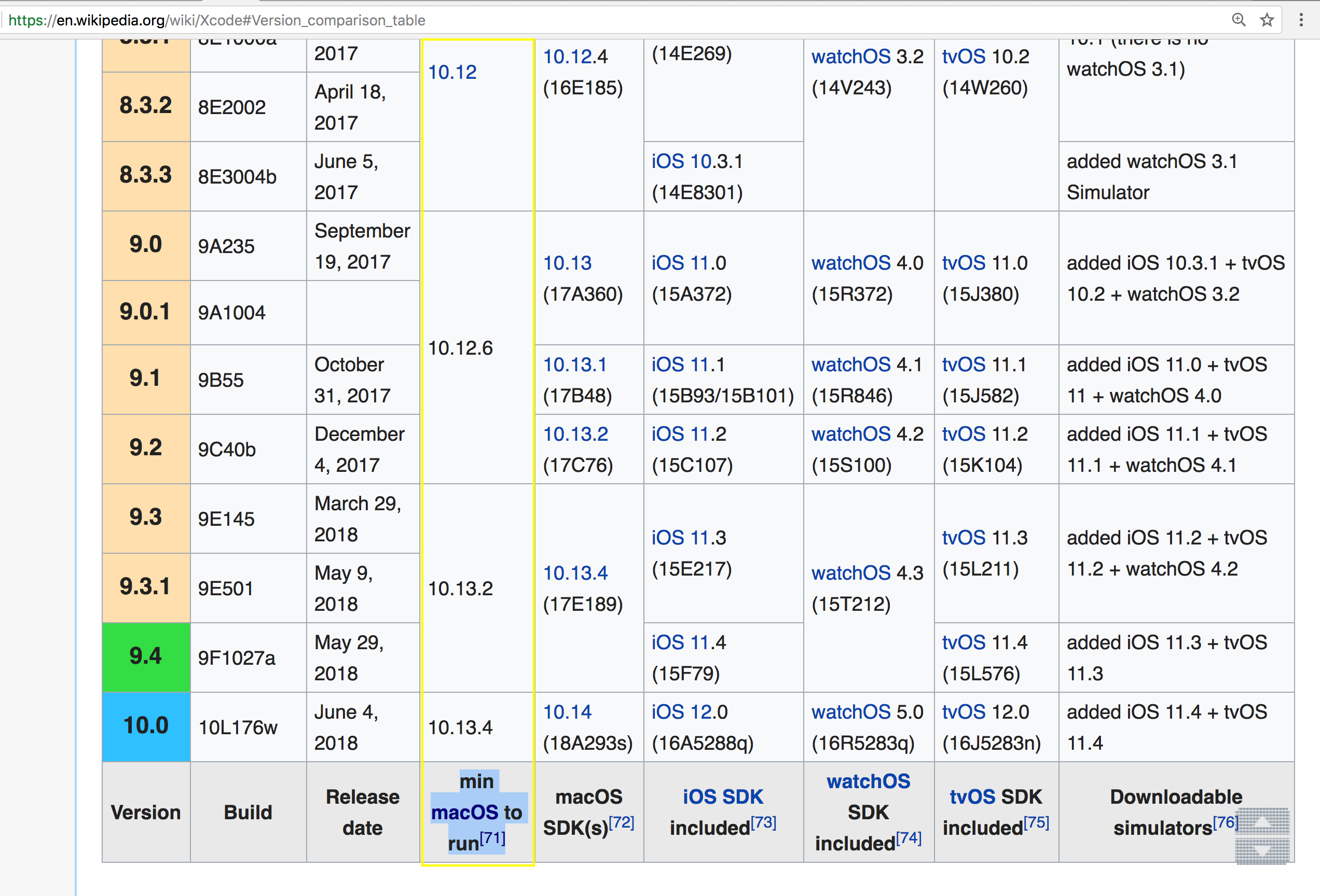 Xcode @Wikipedia Engslish Version_comparison_table 2018-06-07 at 03.37.39.png
