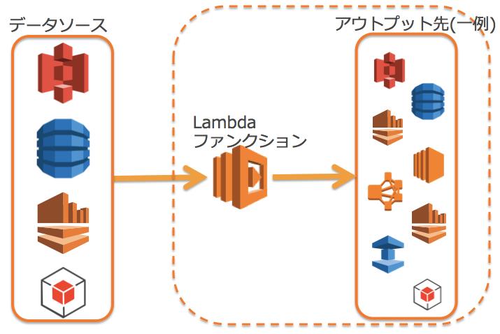 Lambdaのイメージ