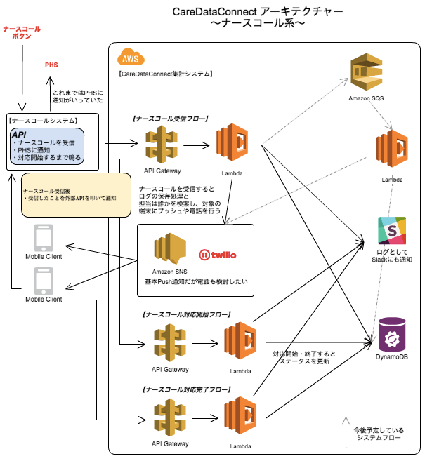 図1_CDCナースコールアーキテクチャー.png