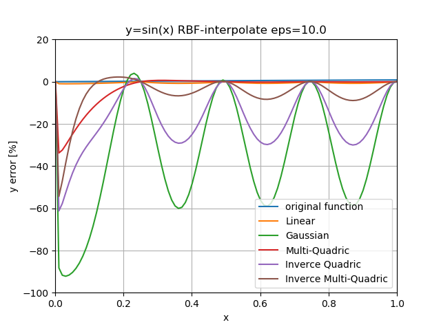 RBF_error_eq_eps10_base_edge.png