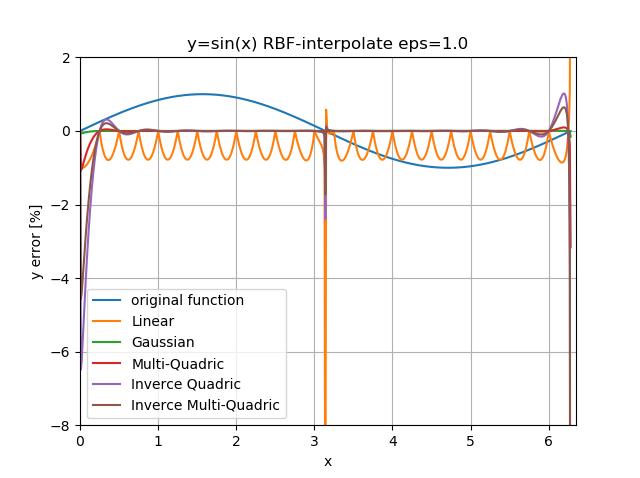 RBF_error_eq_eps1_base.png