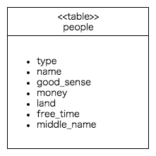 single_table_inheritance_table.png