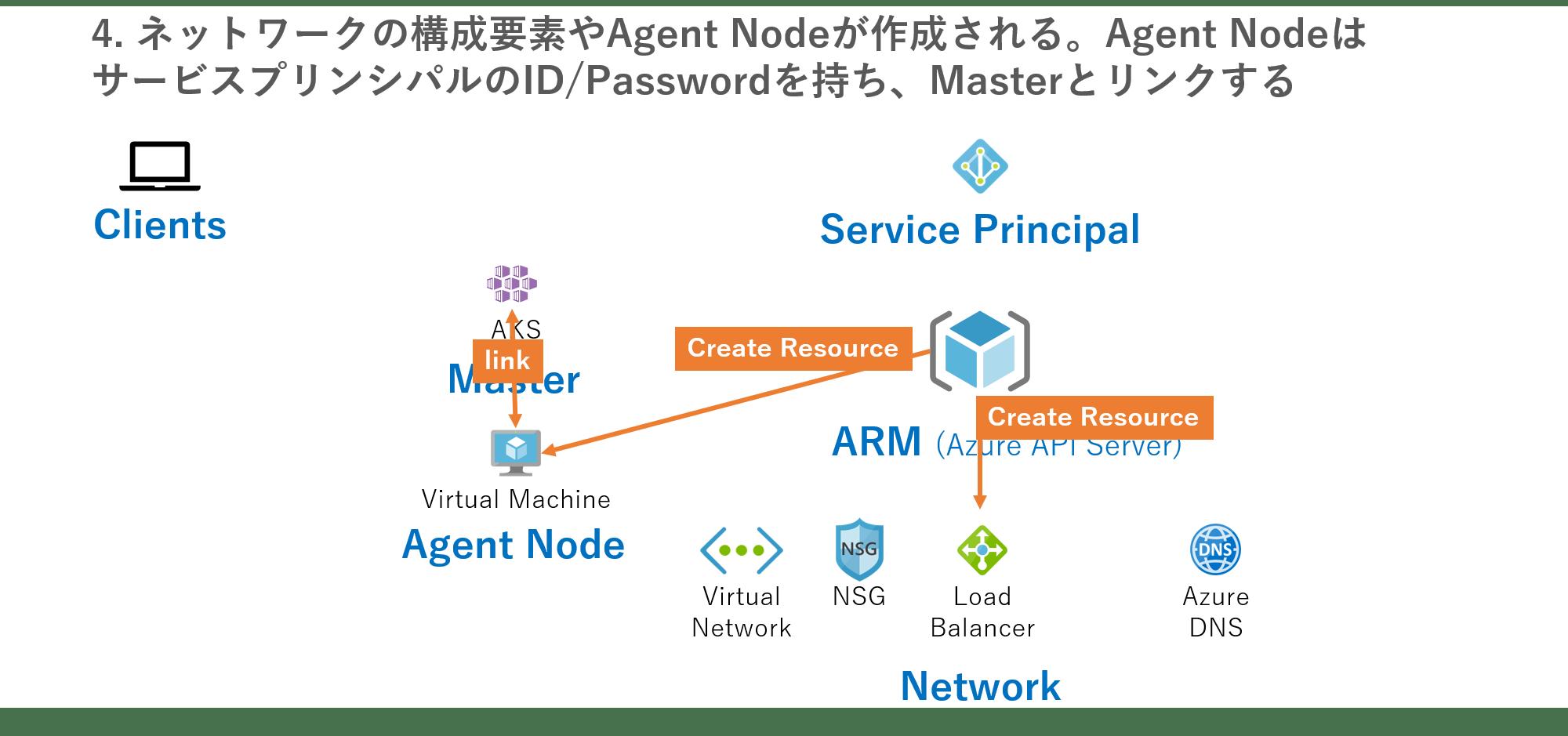 Azure Kubernetes Service(AKS)を構成するAzureリソース - Qiita