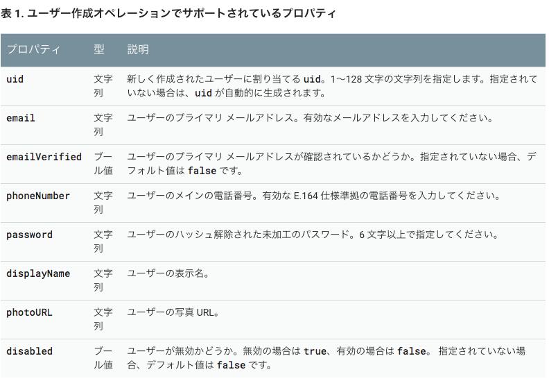 1_user作成でサポートされているプロパティ.png