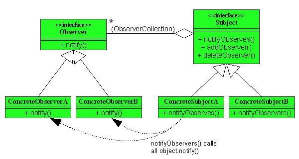 Observer-pattern-class-diagram.png