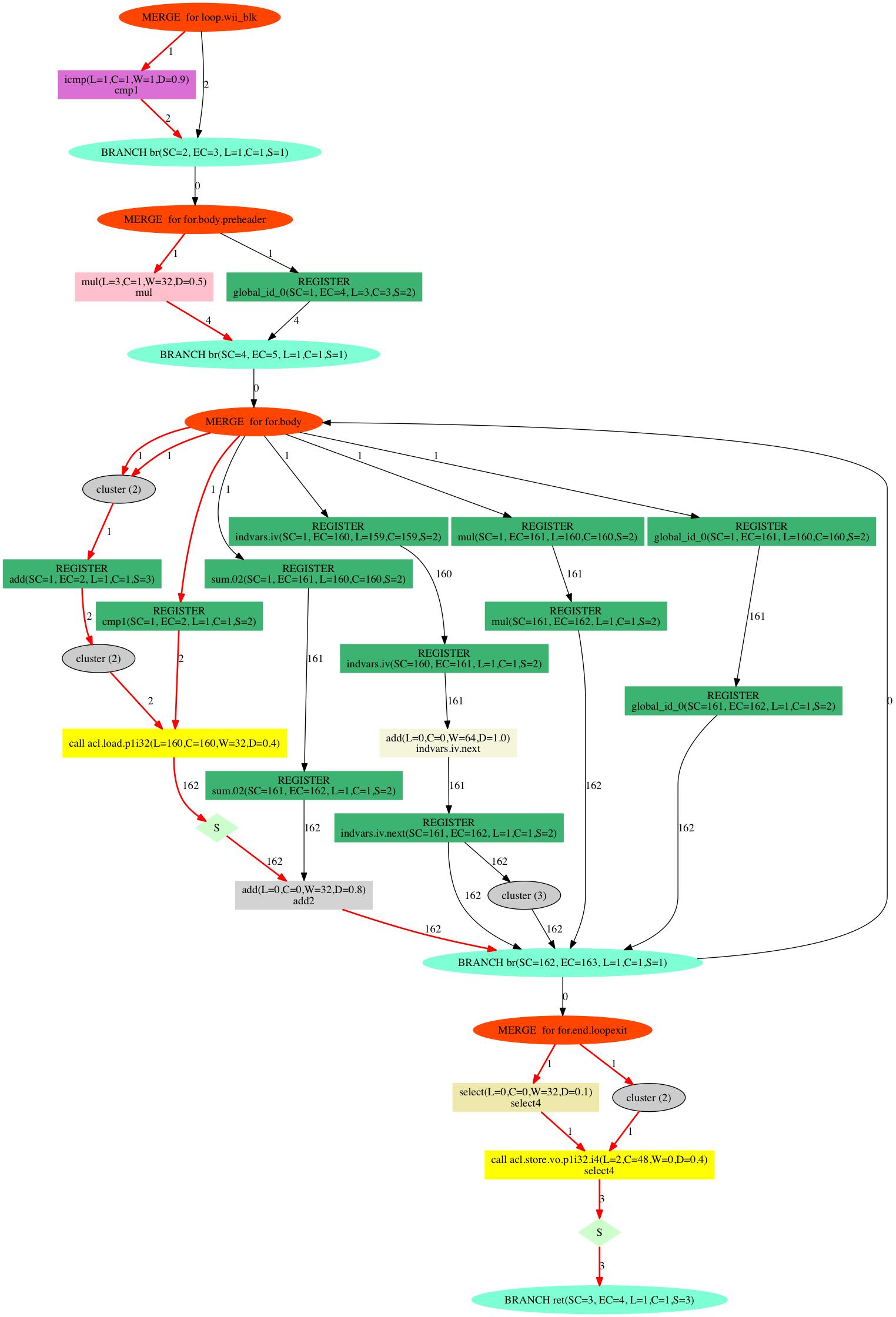 loopパイプライン