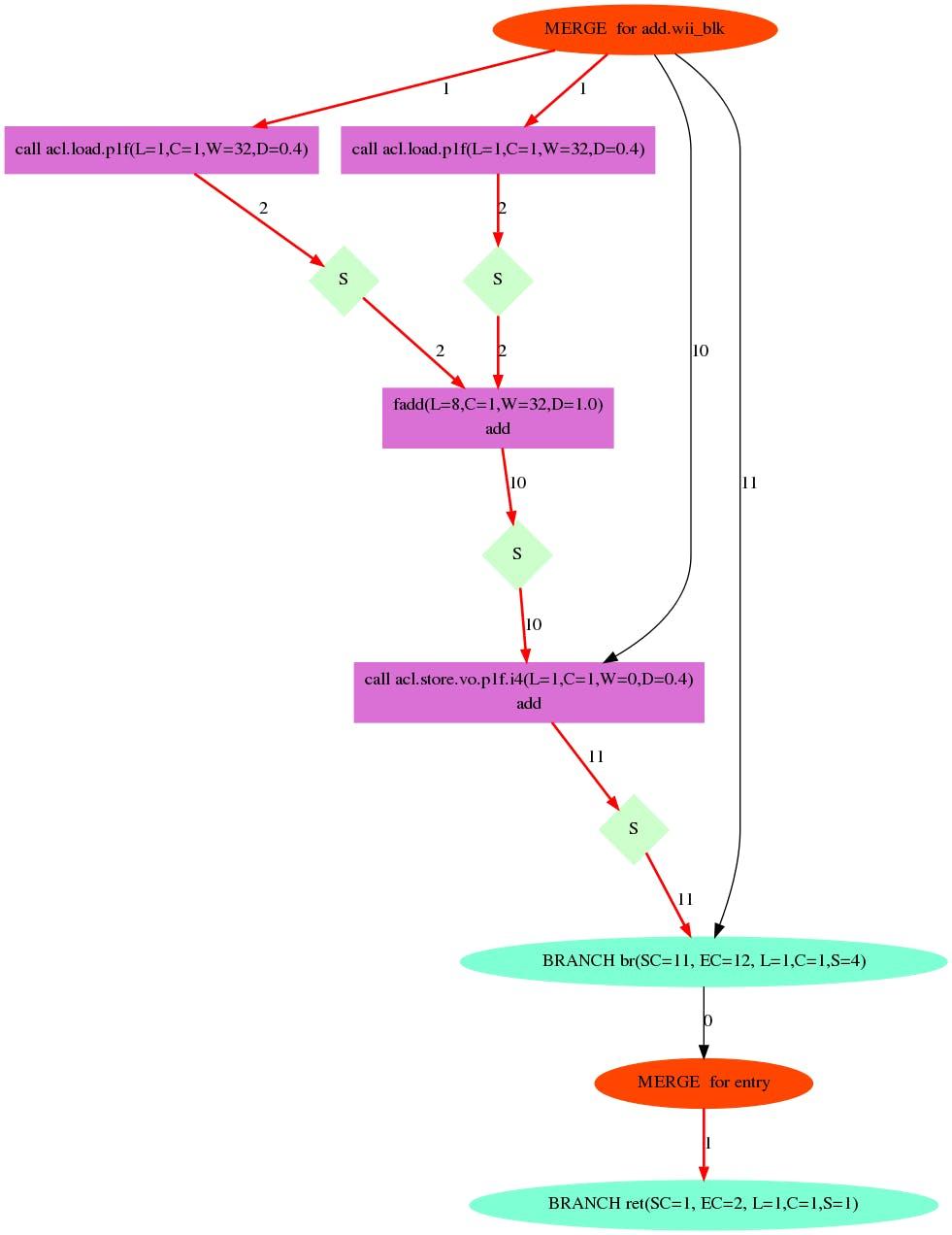 addカーネルの可視化