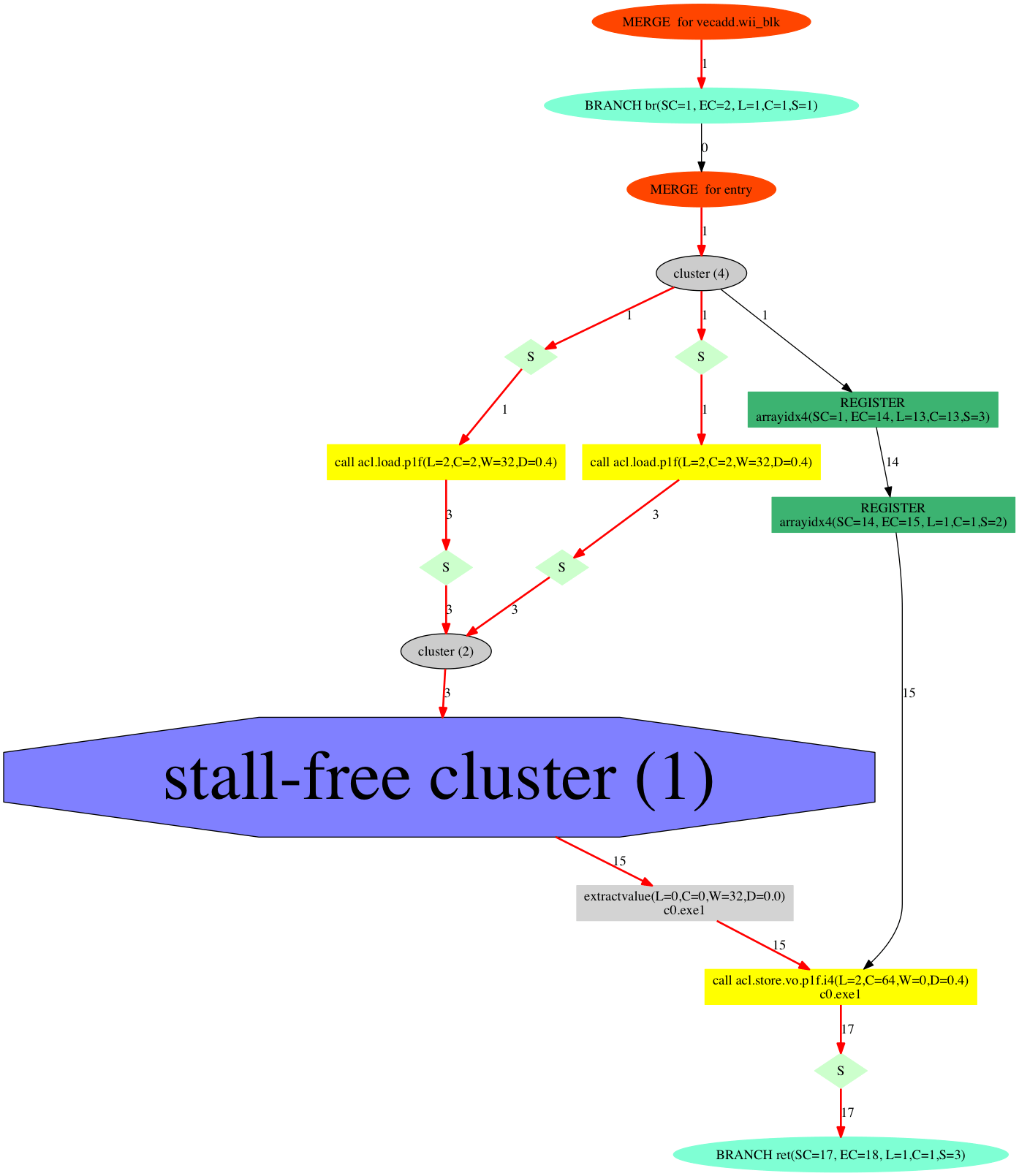 vecaddカーネルの可視化