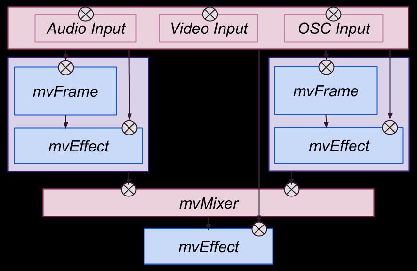 MajVj Overview