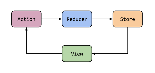 redux-architecture-overview.png