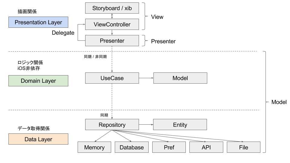 DDD + MVVM(MVP) + DI で試行錯誤するCleanArchitecture.jpg