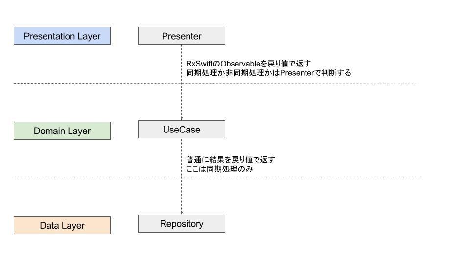 DDD + MVVM(MVP) + DI で試行錯誤するCleanArchitecture (3).jpg
