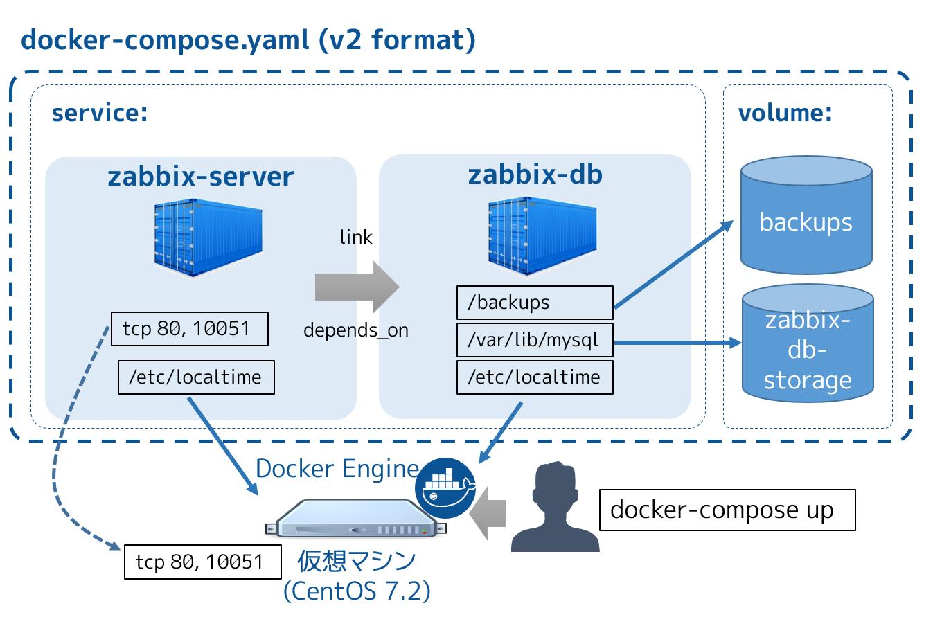 docker-compose-zabbix2.png