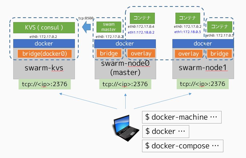 docker-overlay network.png